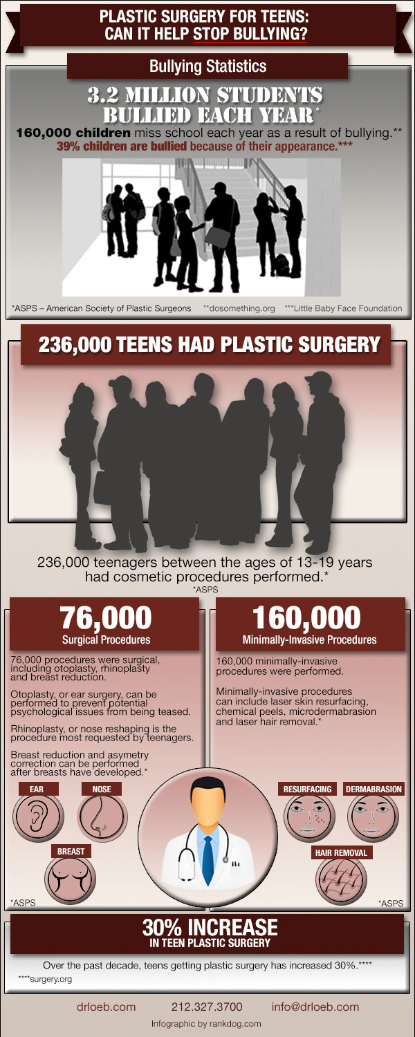 Infographic: Rise in Teen Plastic Surgery
